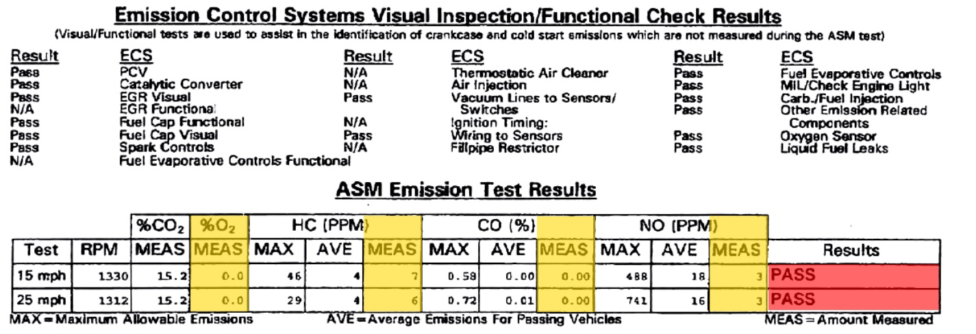 ASM section of a Vehicle Inspection Report from a smog check.